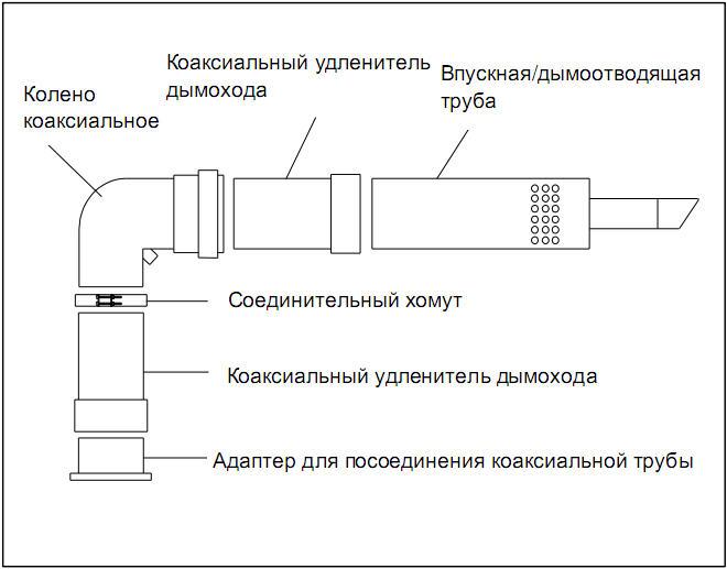 Конденсационные котлы отопления — газовые, низкотемпературная система отопления дома