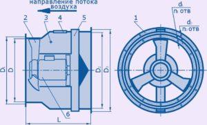 Конструкционные особенности осевого вентилятора